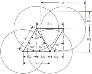 Espacement triangulaire des gicleurs